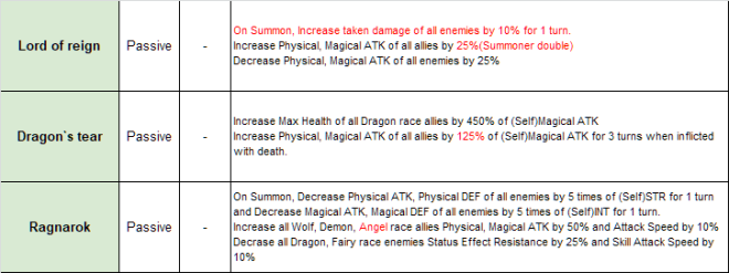 Taming Master: notice - [1.4.0] Patch Note(March 24, 2021) image 6