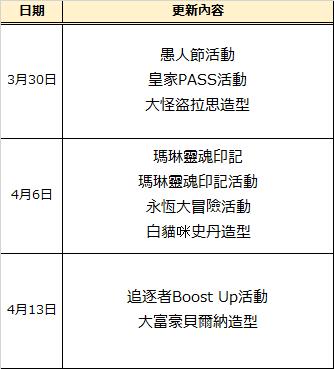 永恆冒險: 公告 - 計畫到4月13日的更新預告 image 3