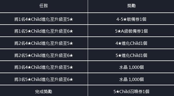 命運之子: 歷史新聞/活動 - 21/03/25改版公告 image 60