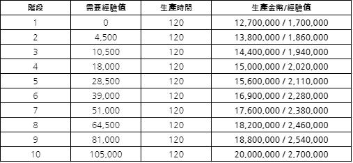 萌萌餐廳: ● 公告 - 3月25日 (週四) 更新通知 image 10