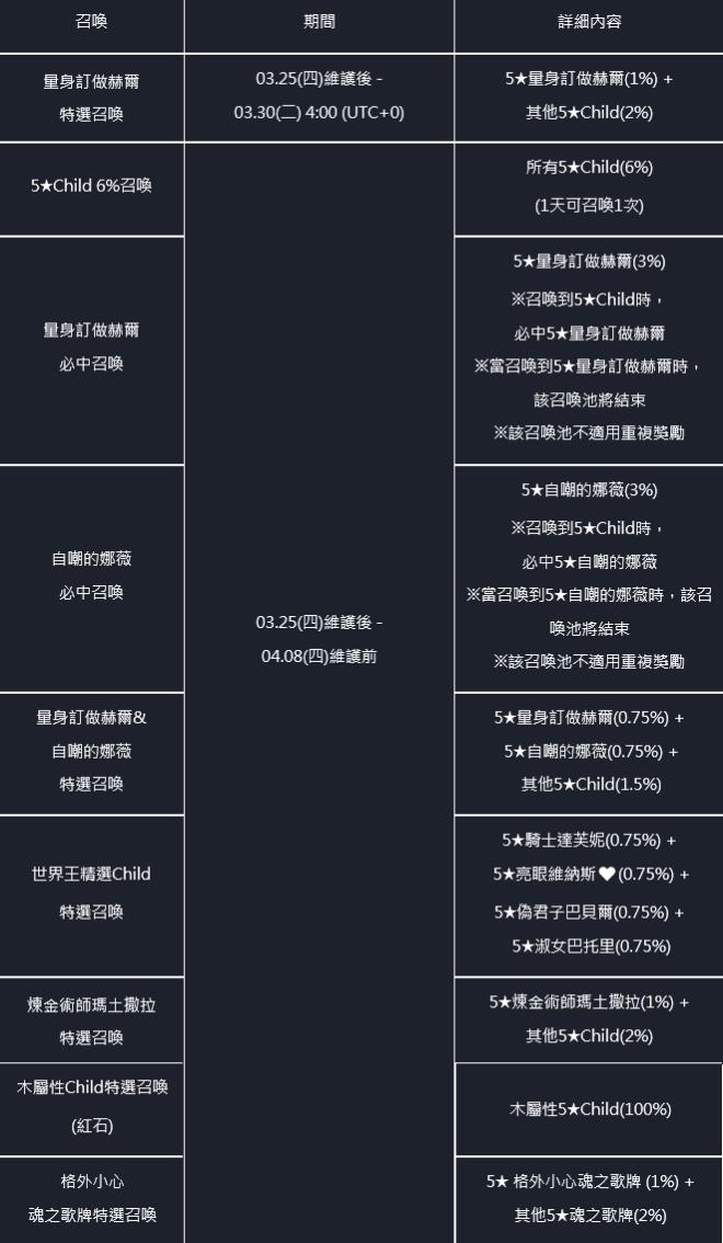 命運之子: 歷史新聞/活動 - 21/03/25改版公告 image 56