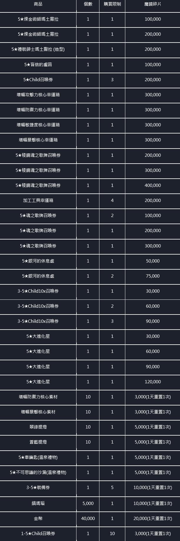命運之子: 歷史新聞/活動 - 21/03/25改版公告 image 13
