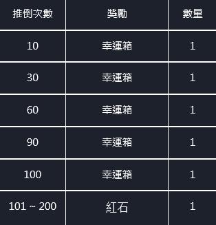 命運之子: 歷史新聞/活動 - 21/03/25改版公告 image 11