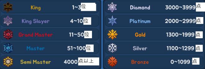 こおり鬼 Online!: お知らせ - ランクゲームシーズン11終了とランクゲームシーズン12日程案内  image 2