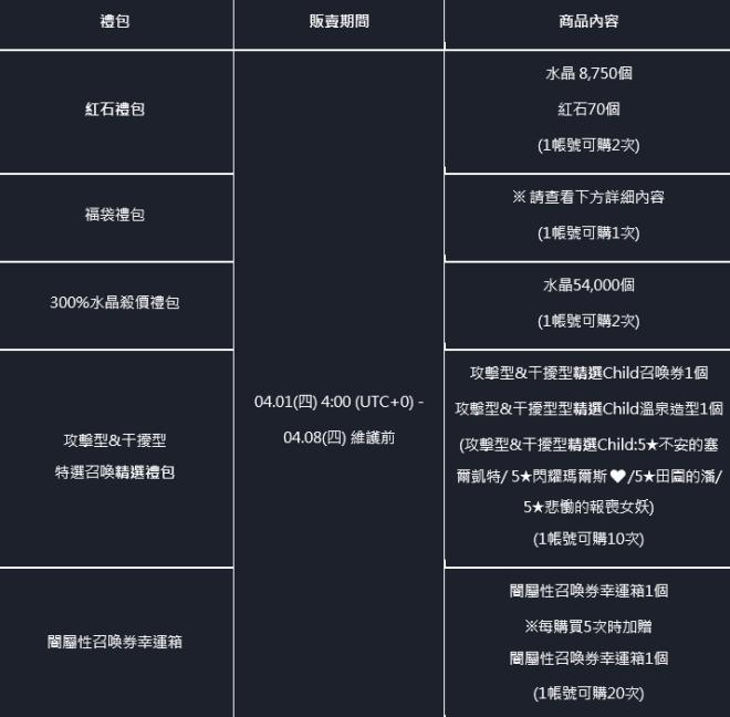 命運之子: 歷史新聞/活動 - 21/04/01 改版公告 image 7