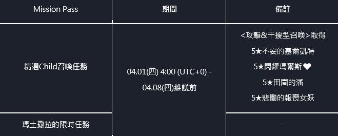 命運之子: 歷史新聞/活動 - 21/04/01 改版公告 image 3