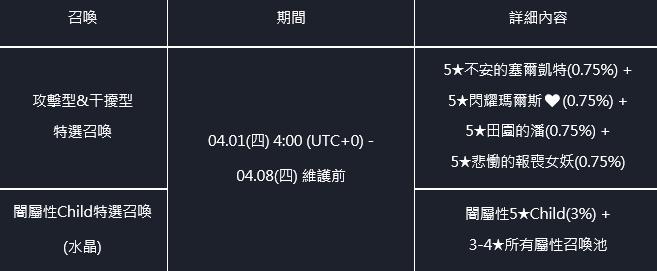 命運之子: 歷史新聞/活動 - 21/04/01 改版公告 image 5