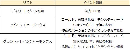 グランドチェイス -次元の追跡者-: イベント情報 - グランドアドベンチャーイベント開催!  image 9