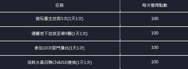 命運之子: 歷史新聞/活動 - 21/04/08 改版公告 image 39