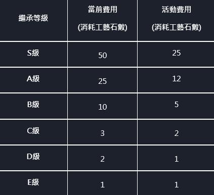 命運之子: 歷史新聞/活動 - 工藝石S級機率上升 & 繼承費用優惠活動 image 5