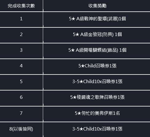 命運之子: 歷史新聞/活動 - 21/04/08 改版公告 image 15