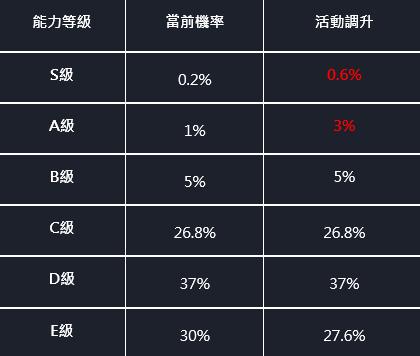 命運之子: 歷史新聞/活動 - 工藝石S級機率上升 & 繼承費用優惠活動 image 3