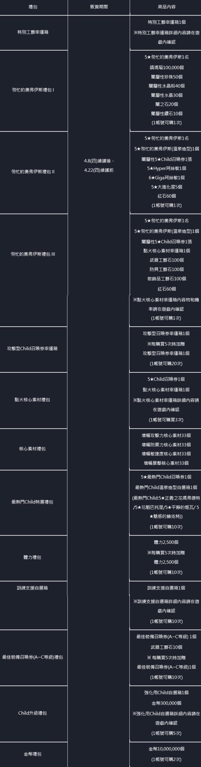 命運之子: 歷史新聞/活動 - 21/04/08 改版公告 image 37