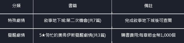 命運之子: 歷史新聞/活動 - 21/04/08 改版公告 image 17