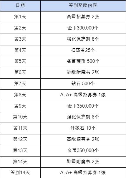 热练战士 正式官网: ◆ 活动 - 第10章大更新特别签到活动!  image 3