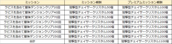 グランドチェイス -次元の追跡者-: イベント情報 - ラピス成長のチャンスイベント開催!  image 12