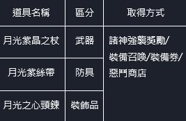 命運之子: 歷史新聞/活動 - 21/04/22 改版公告 image 57