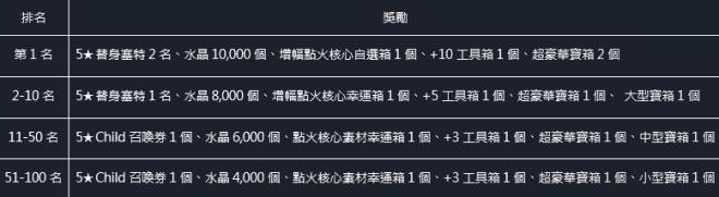 命運之子: 歷史新聞/活動 - 21/04/22 改版公告 image 12