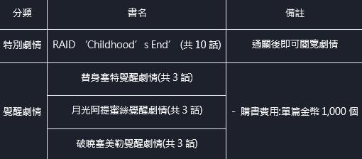 命運之子: 歷史新聞/活動 - 21/04/22 改版公告 image 16