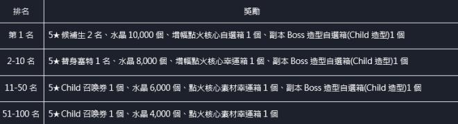 命運之子: 歷史新聞/活動 - 21/04/22 改版公告 image 10