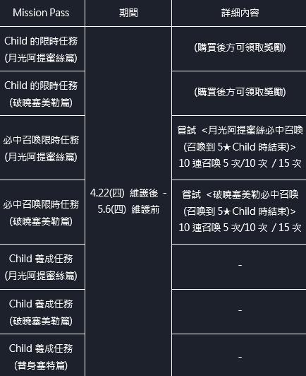 命運之子: 歷史新聞/活動 - 21/04/22 改版公告 image 59