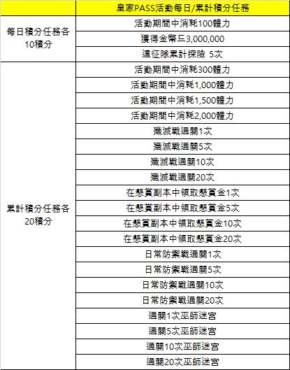 永恆冒險: 活動 - 皇家Pass活動 image 12