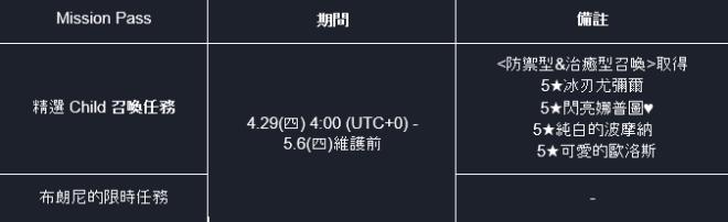 命運之子: 歷史新聞/活動 - 21/04/29 改版公告 image 5