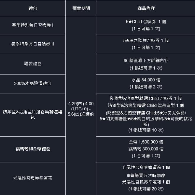 命運之子: 歷史新聞/活動 - 21/04/29 改版公告 image 17