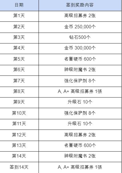 热练战士 正式官网: ◆ 活动 - 特别签到活动🌼 在温暖的5月认真奔跑吧!  image 3