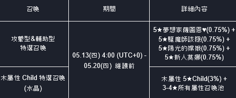 命運之子: 歷史新聞/活動 - 21/05/13 改版公告 image 5