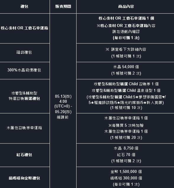 命運之子: 歷史新聞/活動 - 21/05/13 改版公告 image 7