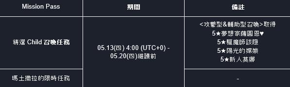 命運之子: 歷史新聞/活動 - 21/05/13 改版公告 image 3