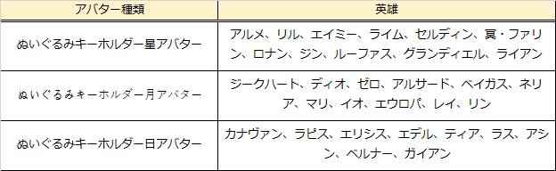 グランドチェイス -次元の追跡者-: イベント情報 - グランドテールシーズン3イベント開催! image 29