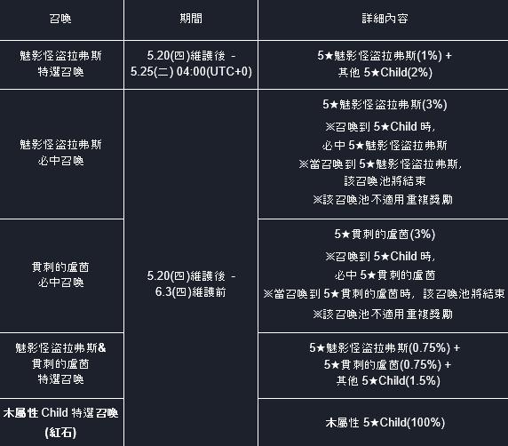 命運之子: 歷史新聞/活動 - 21/05/20 改版公告 image 37