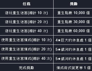 命運之子: 歷史新聞/活動 - 21/05/20 改版公告 image 43