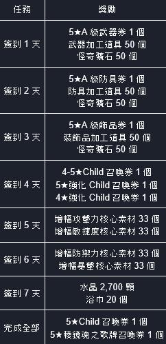命運之子: 歷史新聞/活動 - 21/05/20 改版公告 image 41