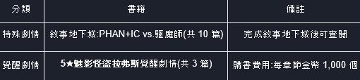 命運之子: 歷史新聞/活動 - 21/05/20 改版公告 image 17