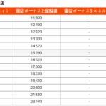 「露店開発」確率表記追加のお知らせ(* 21年5月25日更新)