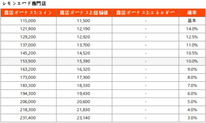 マイコンビニ: お知らせ - 「露店開発」確率表記追加のお知らせ(* 21年5月25日更新) image 6