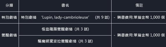 命運之子: 歷史新聞/活動 - 21/06/03 改版公告 image 17