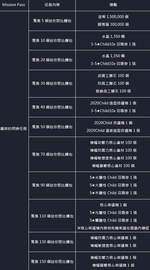 命運之子: 歷史新聞/活動 - 21/06/03 改版公告 image 54
