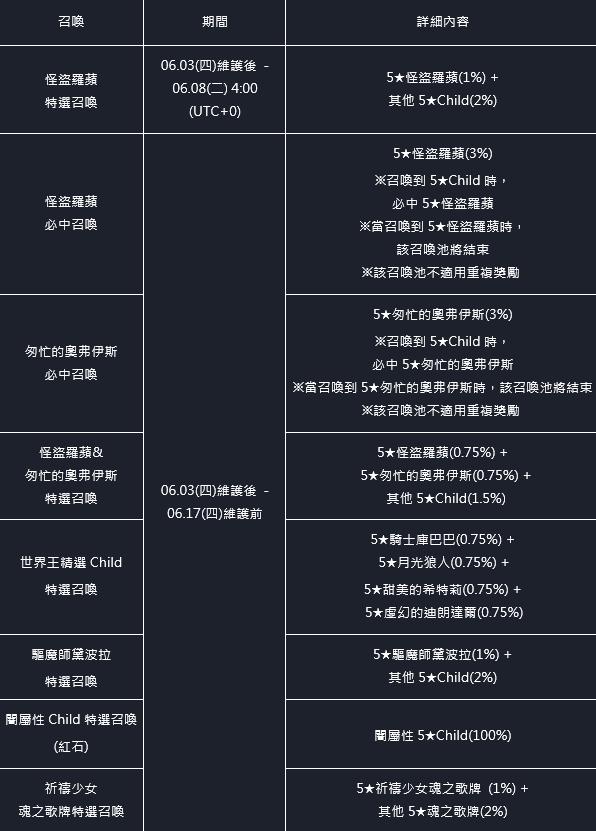 命運之子: 歷史新聞/活動 - 21/06/03 改版公告 image 48