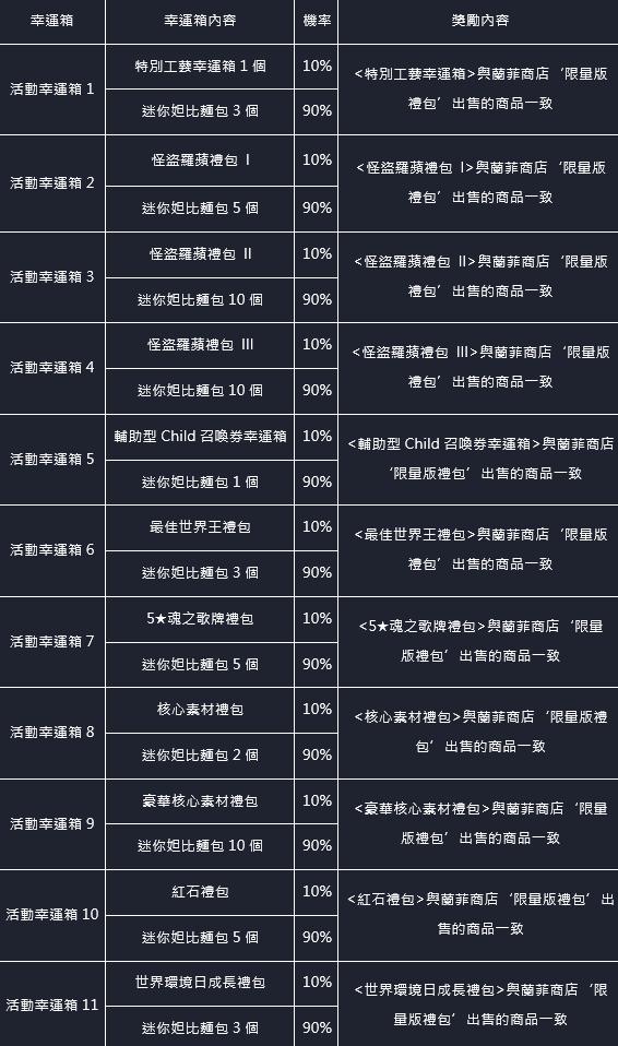 命運之子: 歷史新聞/活動 - 21/06/03 改版公告 image 52
