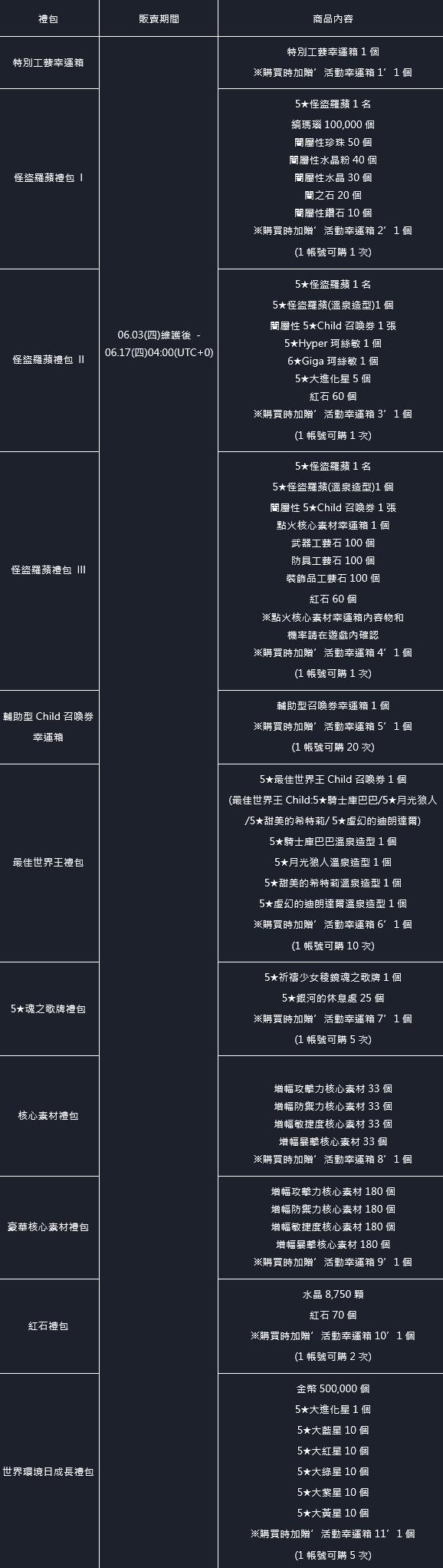 命運之子: 歷史新聞/活動 - 21/06/03 改版公告 image 50