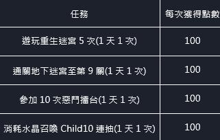 命運之子: 歷史新聞/活動 - 21/06/03 改版公告 image 56