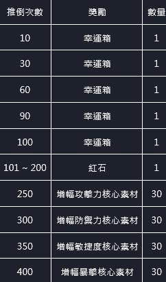 命運之子: 歷史新聞/活動 - 21/06/03 改版公告 image 11