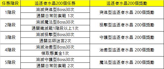 永恆冒險: 活動 - 追逐者Boost Up賽季2活動 image 15