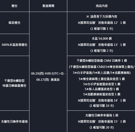 命運之子: 歷史新聞/活動 - 21/06/10 改版公告 image 7