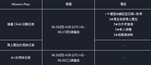 命運之子: 歷史新聞/活動 - 21/06/10 改版公告 image 3