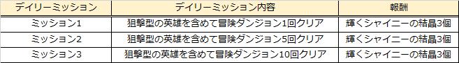 グランドチェイス -次元の追跡者-: イベント情報 - リル霊魂刻印イベント開催!  image 11